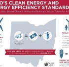 Infographic: Ohio's Clean Energy and Energy Efficient Standards